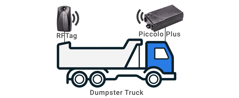 roll off container gps tracking