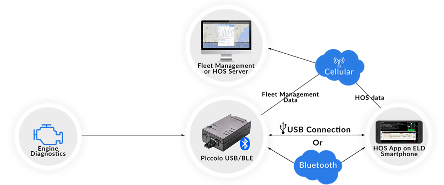 Bluetooth ELD and USB Connected for ELD comliance