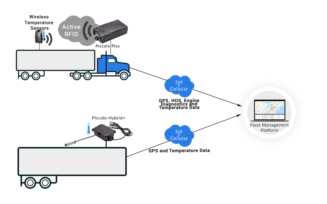 trailer temperature gps tracking systems