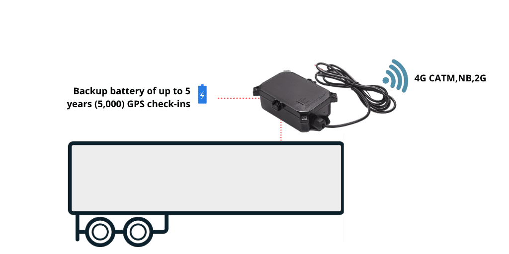 dual mode trailer tracking device