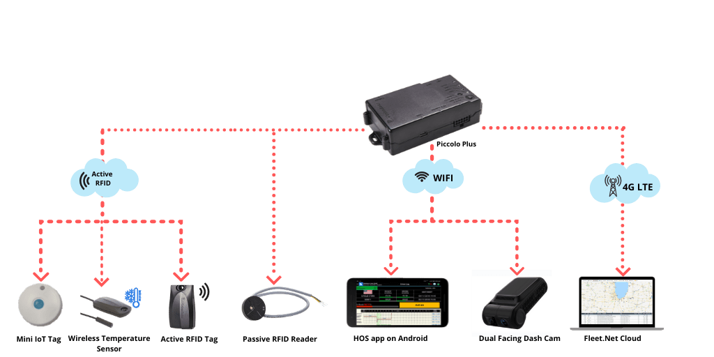 Piccolo Plus - The World's Most Advanced Telematics Device Integrated With IoT