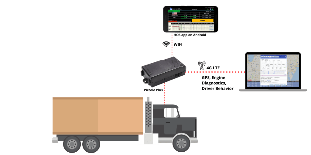 Piccolo Plus For Asset Tracking With RFTags and dashcams