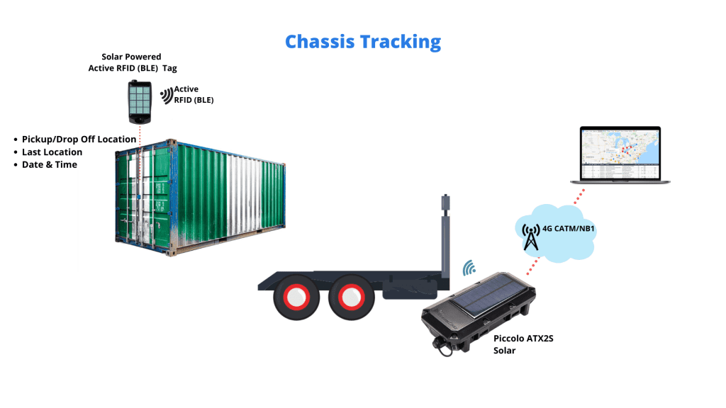 Chassis IoT tracking