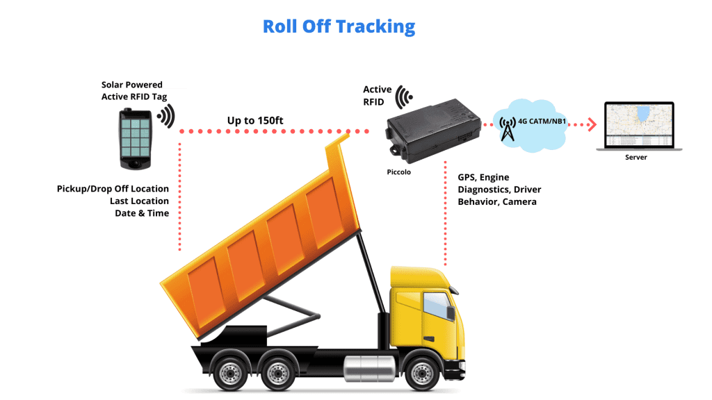 Iot roll off tracking