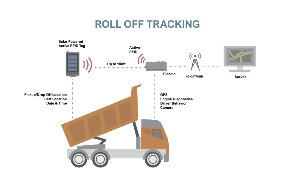 roll off tracking
