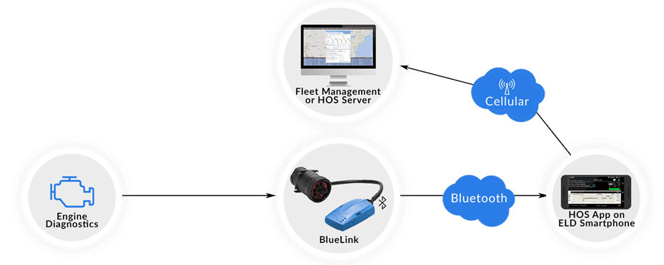 BlueLink ELD data via bluetooth for HOS elog app