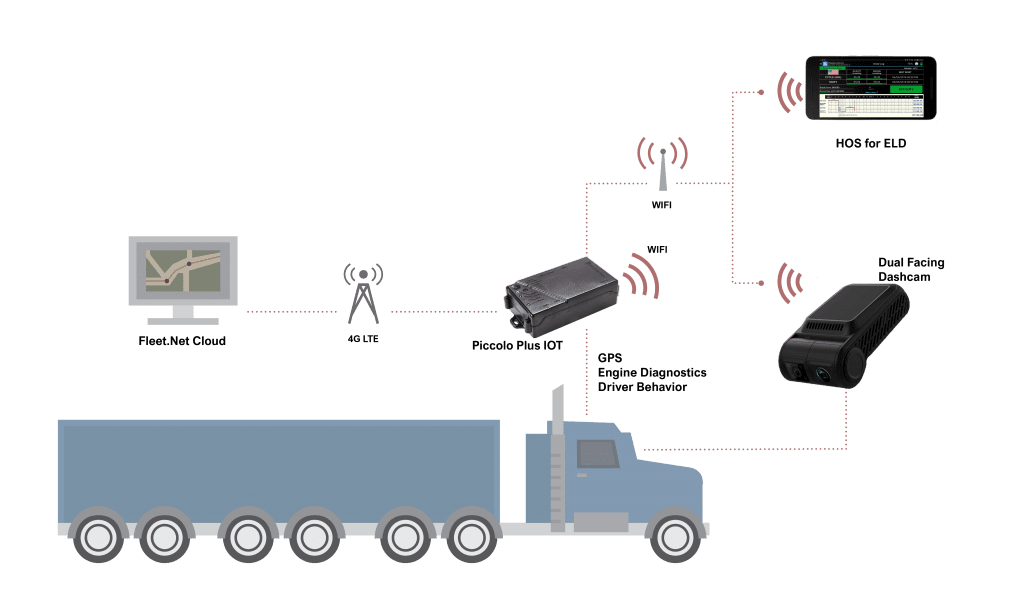 GPS fleet camera tracking system with HOS ELD