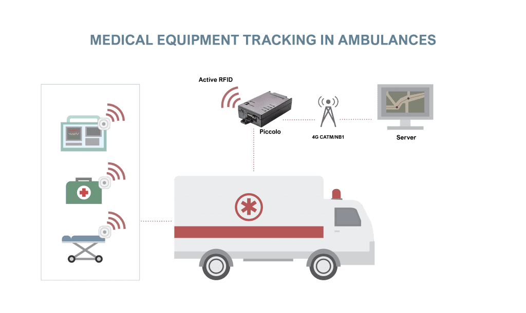 medical equipment tracking