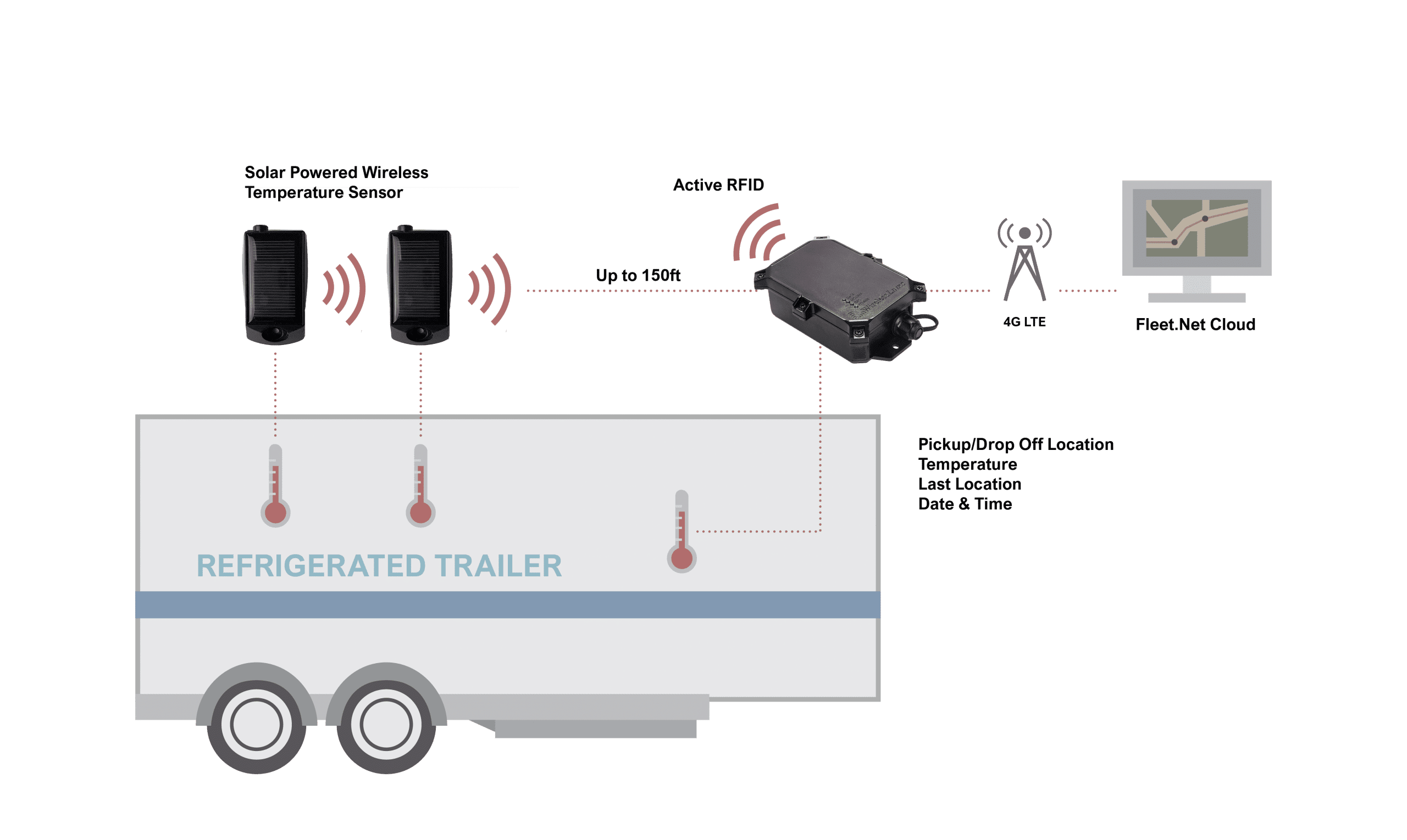 RFID tags refrigerated reefer tracking system