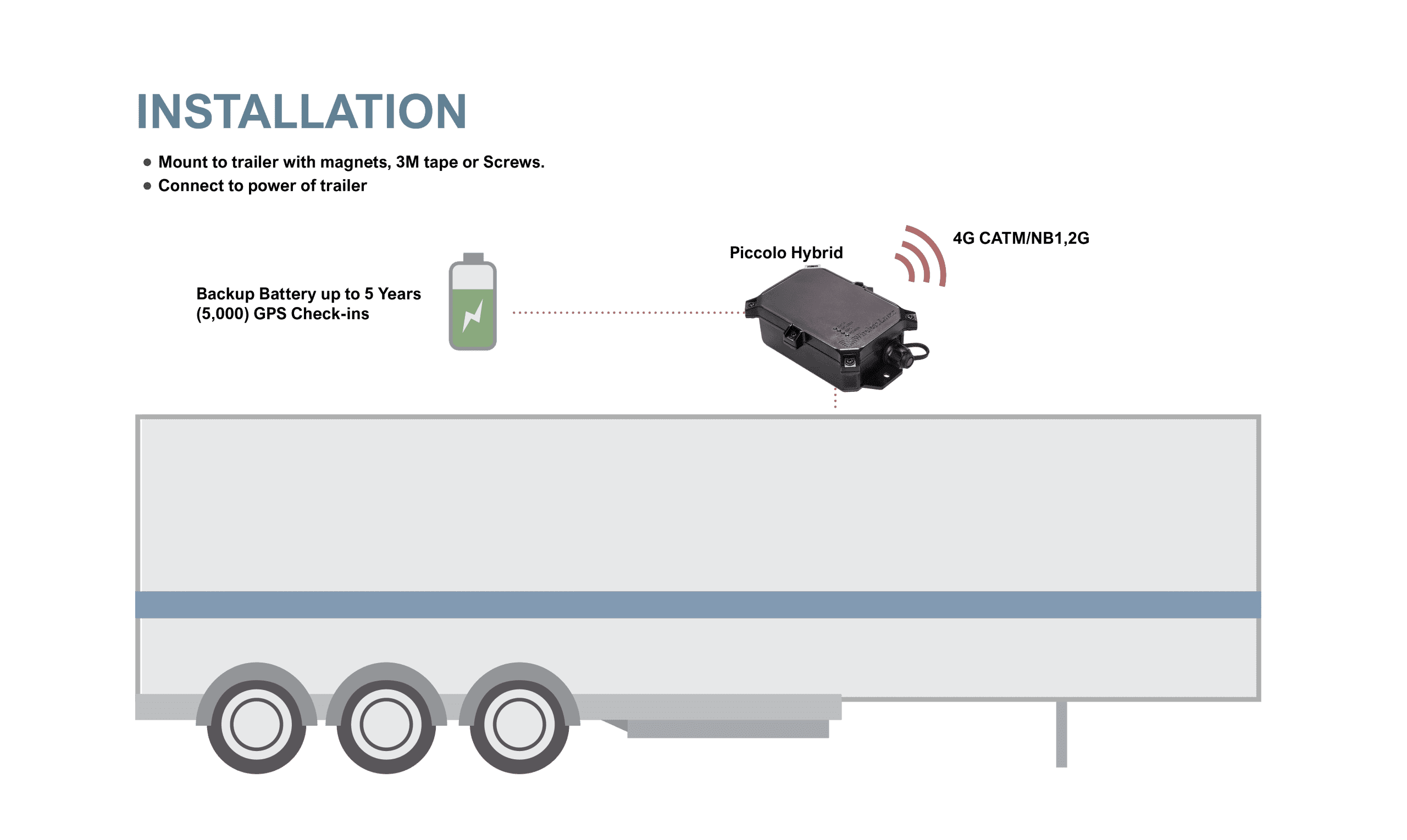 gps tracking device for trailer